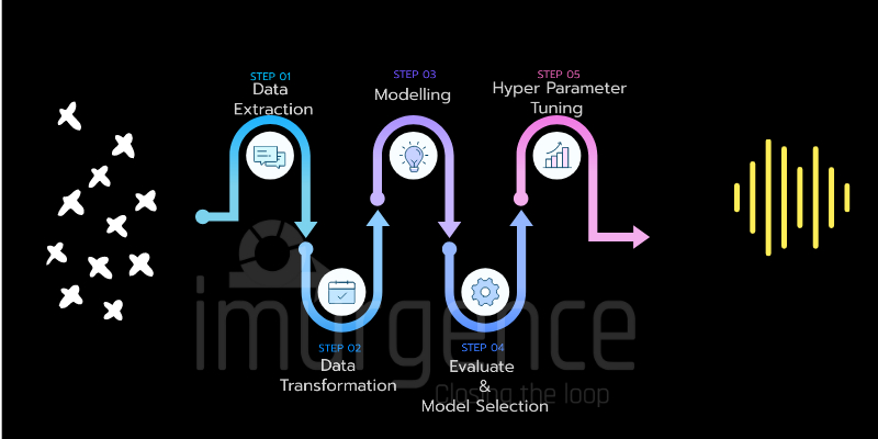 Understanding Data Pipelines For Machine Learning using Sci-kit learn: A blog around data pipelines and end to end machine learning in python.