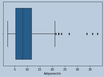 Boxplot of Adiponectin in censored HOMA outliers