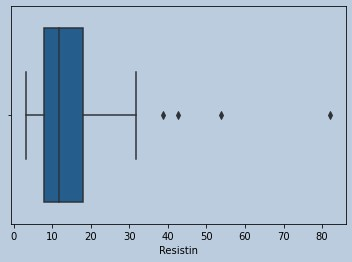 Boxplot of Resistin in censored Adiponectin outliers