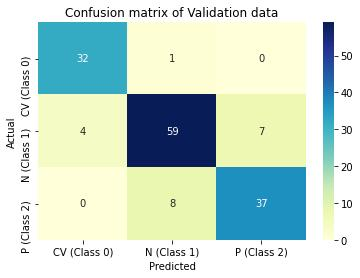 Graphical Illustration of CNN models confusion matrix on training and validation data