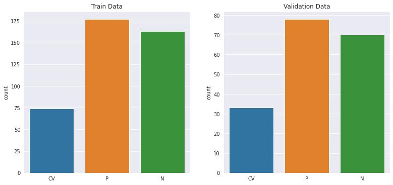 Distribution of image samples in the training and validation data sets
