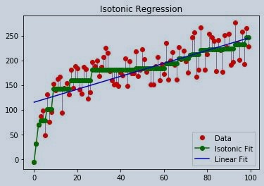 Isotonic Regression Implemenation