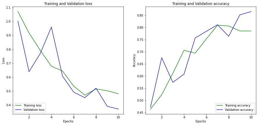 training and validation loss and accuracy graph for the CNN model